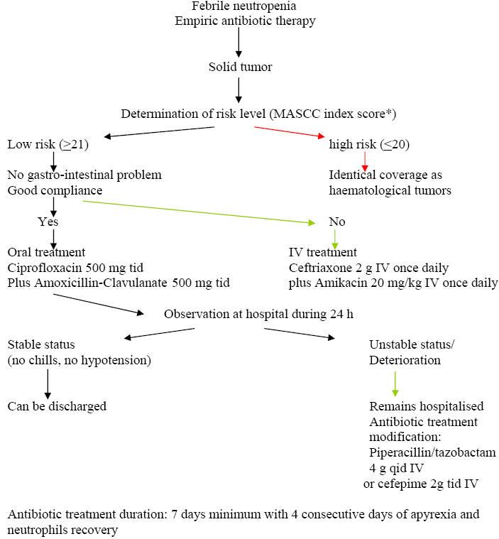 Ciprofloxacin causing neutropenia treatment
