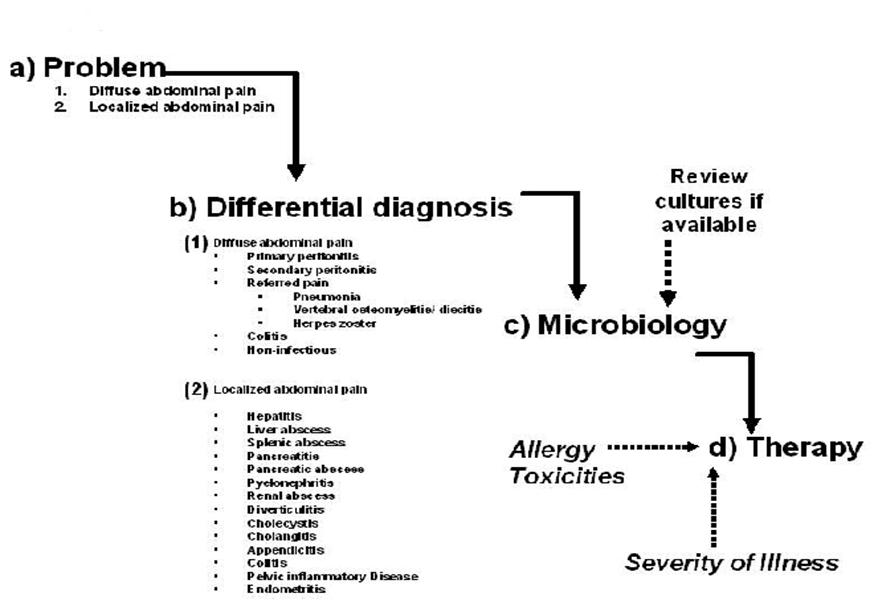 Abdominal Pain Upper Right Quadrant http://www.antimicrobe.org/new/printout/e18printout/e18diag.htm